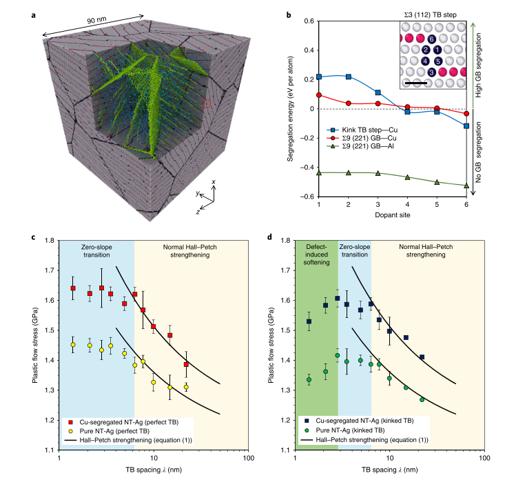 多晶纳米孪晶力学性能