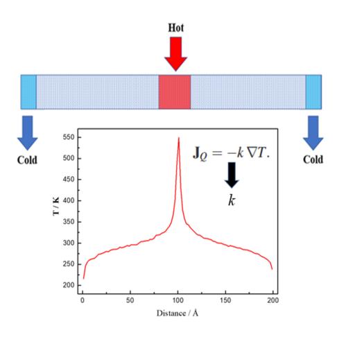 NEMD方法对材料的热导率计算